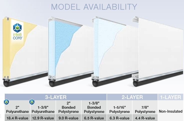 modern steel insulation chart